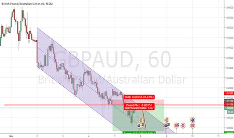 GBPAUD: GBP/AUD short term setup