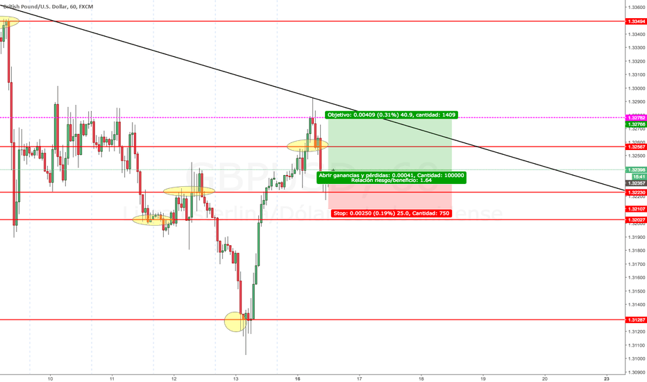 GBPUSD: GBPUSD POST-MORTEM