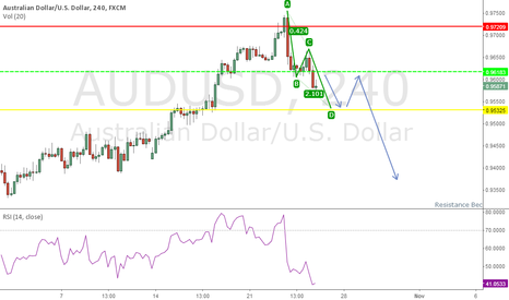 AUDUSD: AUD USD Bearish