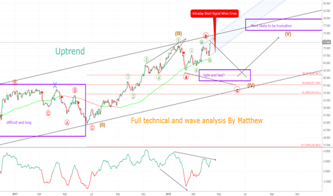 BCOUSD: Brent Crude Oil. Full technical and Wave analysis