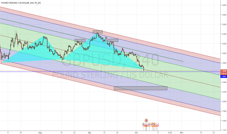 GBPUSD: GBPUSD long from the Blue Line or the gray area