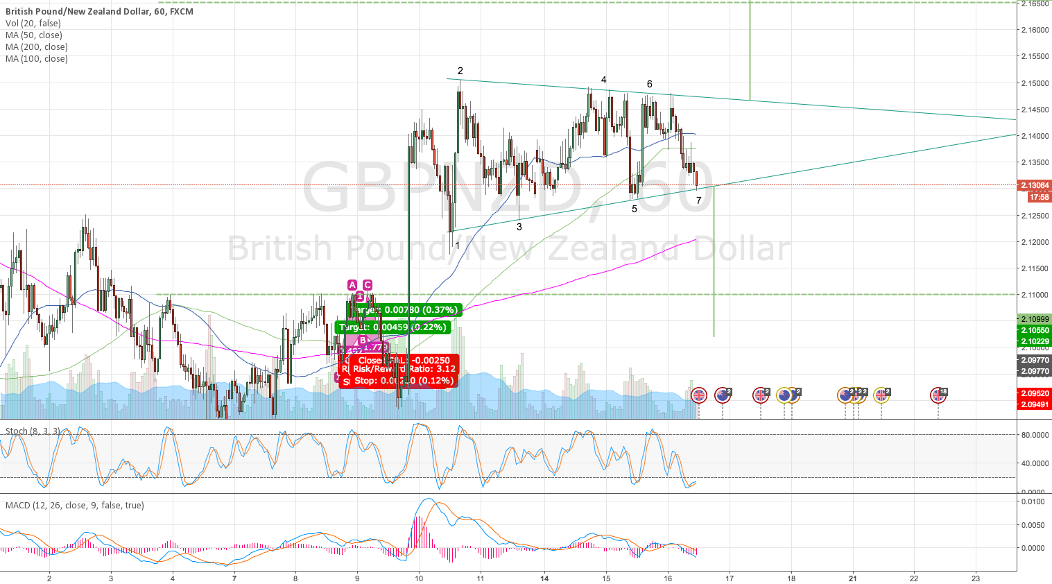 GBPNZD Flag before GBP Annual Budget Release