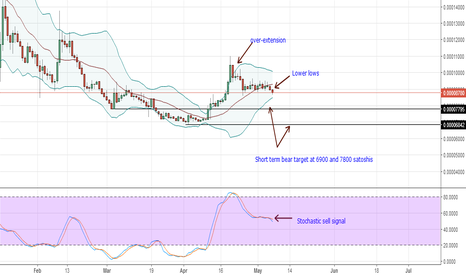 XRPBTC: (Ripple Sell) XRPBTC Technical Analysis for May 7, 2018