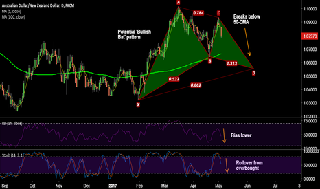 AUDNZD: AUD/NZD breaks below 50-DMA, more downswings likely