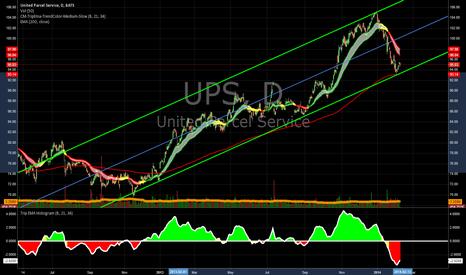 UPS: UPS - daily