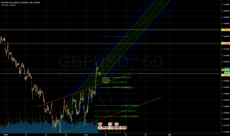 GBPUSD: GBPUSD - Possible long entries after the Breakout.