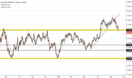 AUDUSD: AUDUSD - The Bigger Picture, Where to now?