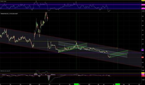 TRXC: D.Chart ==> BULLISH ==>LONG