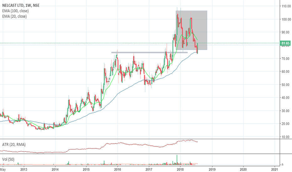 NELCAST: Nelcast - invest with SL of 70 for swing target 106