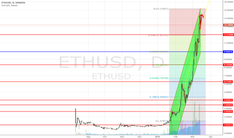 ETHUSD: Etherium / US Dollar