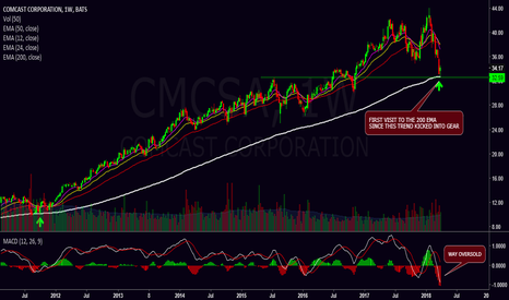 CMCSA: Some planning and a good time to buy
