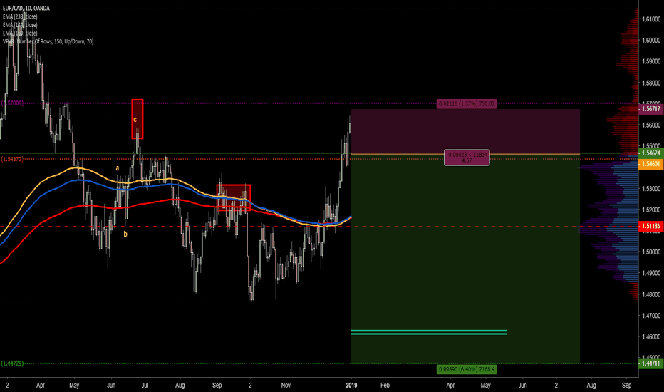 EURCAD: EURCAD - 1a - 190103 - SHORT - OANDA - AT - 1D - (RRR 4.67)