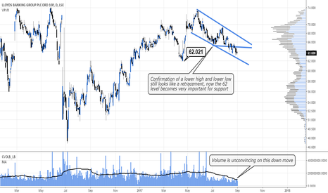 LLOY: Lloyds down move just looks like a retracement