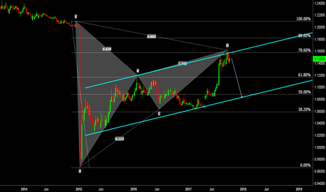 EURCHF: EURCHF: Is This End of the Correction