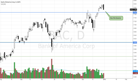 BAC: BAC - Bullish if bounce from support