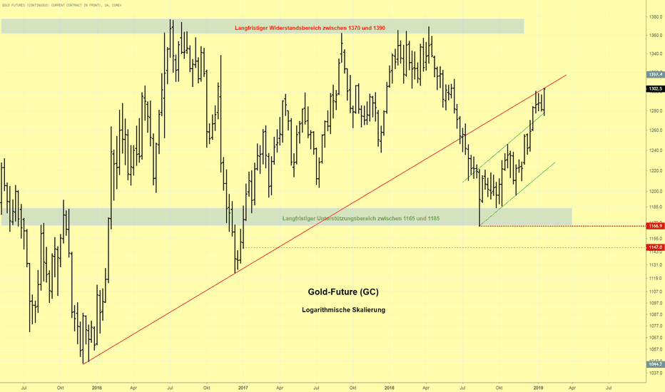 GC1!: Goldpreis bestätigt Aufwärtstrend und schließt über $1.300