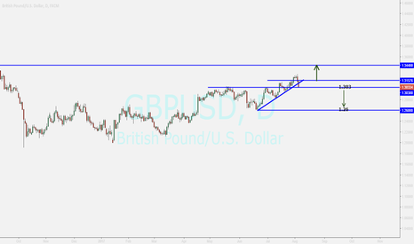 GBPUSD: POUND ...WAITING FOR BREAKOUT