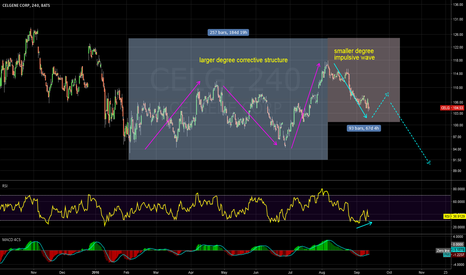 CELG: will trade for the downside after correction