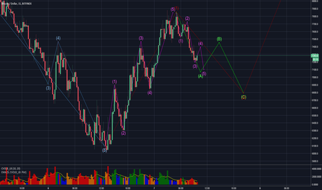 BTCUSD: Small Correction and Then Booooom - Way to 10 K