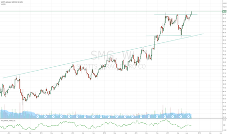 SMG: SMG Break Above $100 next?