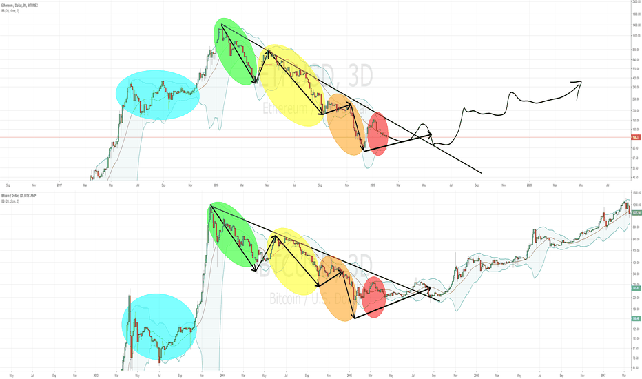 ETHUSD: ETH wants this to be the bottom: Fractal similarity to BTC