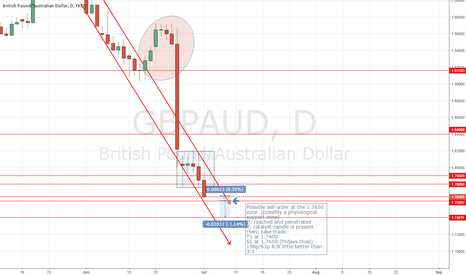 GBPAUD: GBPAUD After the Brexit bubble - possible short setup next week