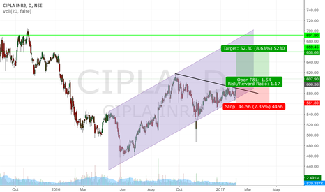 CIPLA: Cipla long idea