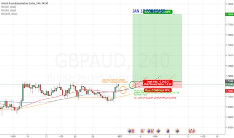 GBPAUD: GBP/AUD 4H STRATEGY JAN 17 FORECAST