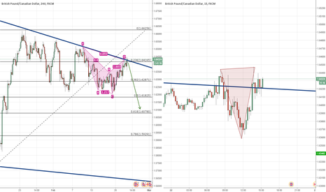 GBPCAD: Bearish Cypher, Double Top and Trendline