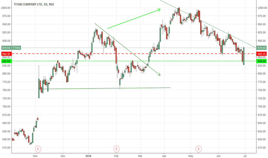 TITAN: is correction  over?