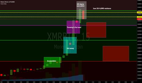 XMRBTC: $XMR - Possible Sell Model