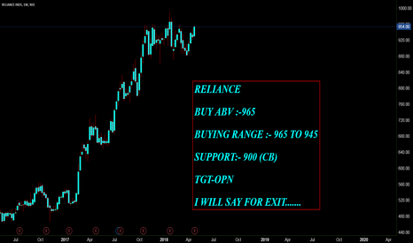 RELIANCE: RELIANCE IND.........