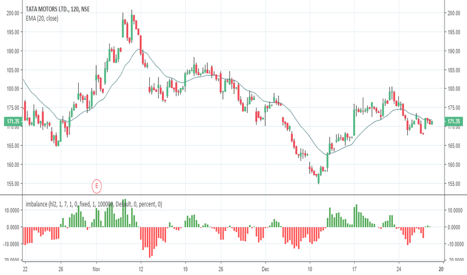 TATAMOTORS: intraday super imbalance indicator shows uptrend or downtrend