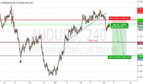 AUDUSD: AUDUSD Smart Investor Solutions SHORT