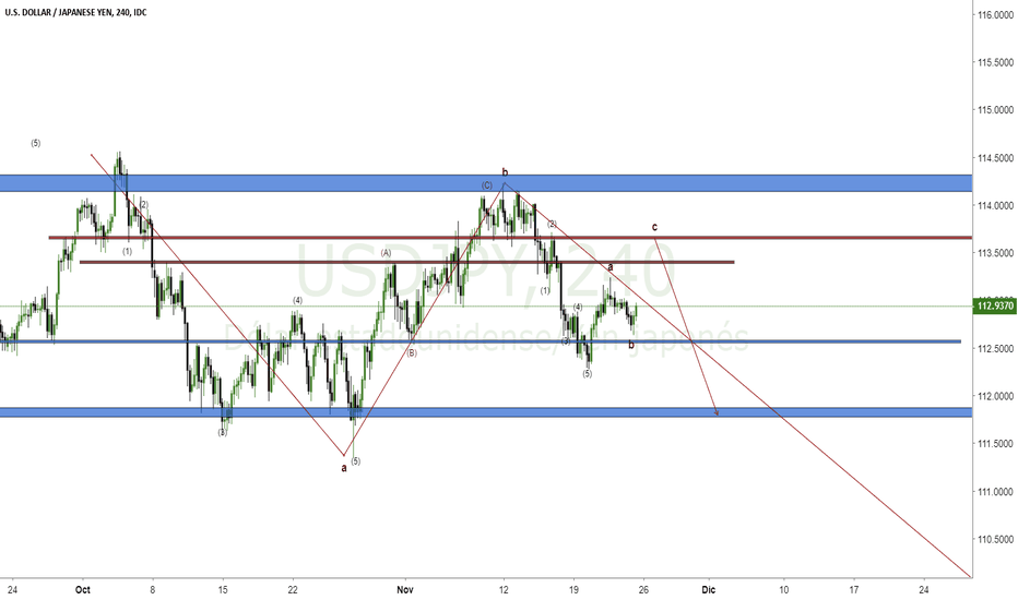 USDJPY: looking for the sale