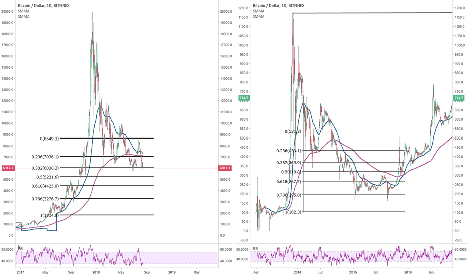 BTCUSD: Bitcoin: the slow and long decline pattern is still valid