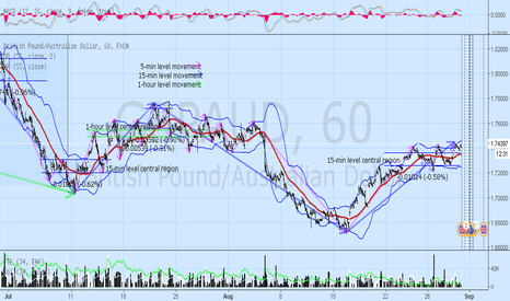 GBPAUD: GBPAUD pulled back, still likely to drop back