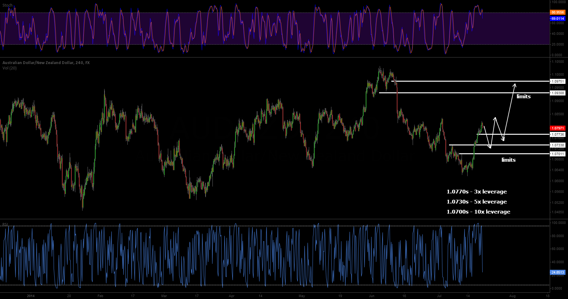 Not exactly sure how it will play out... tgt 1.0930s and 1.0970s