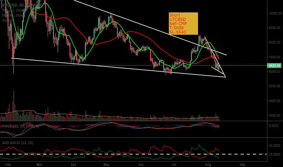 BTCUSD: Short UTCBSD based on chart details and strict Stoploss