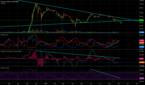 BTCUSD: BTC/USD What I Beleive Bulls Are Seeing