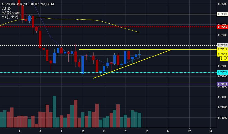 AUDUSD: AUDUSD Ascending Triangle
