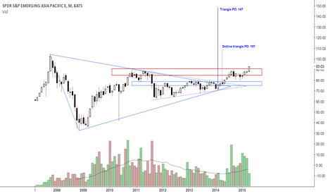 GMF: Update: If close above resistance then, yes...