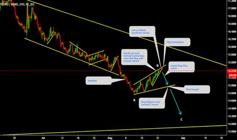 EURZAR: EURZAR trend continuation pattern formation