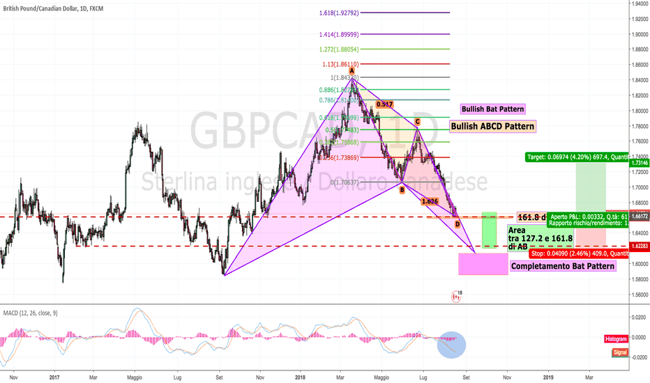 GBPCAD: GBPCAD: ABCD Pattern o Bat Pattern?