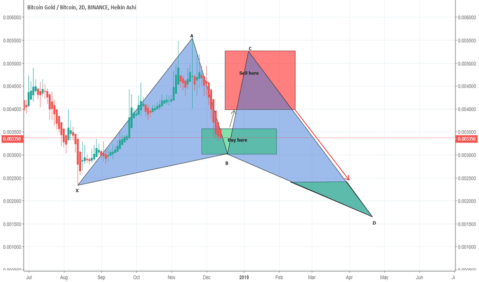BTGBTC: BTGBTC formation of gartley