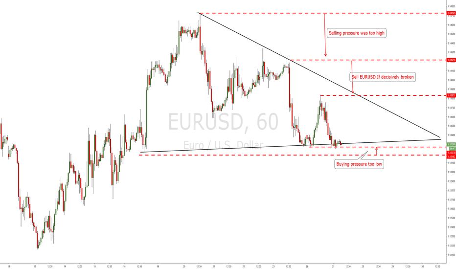 EURUSD: SELL EUR USD EURO CROSS PAIRS ARE LOOKING WEAKER
