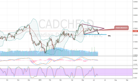 CADCHF: CAD/CHF - Bearish Movements