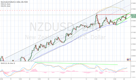 NZDUSD: A trade setup about to form, lets watch closer