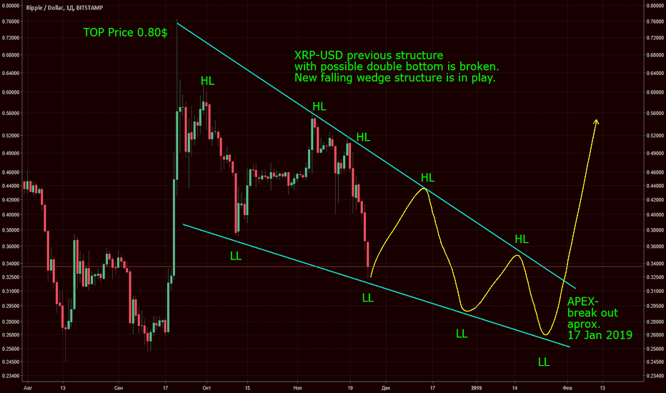 XRPUSD: XRP-USD Broke it's structure going to 0.25$ is more Likely NOW