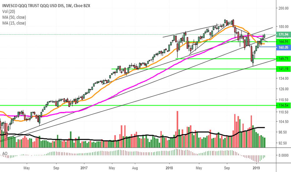 QQQ: (1) strong performance on weekly
